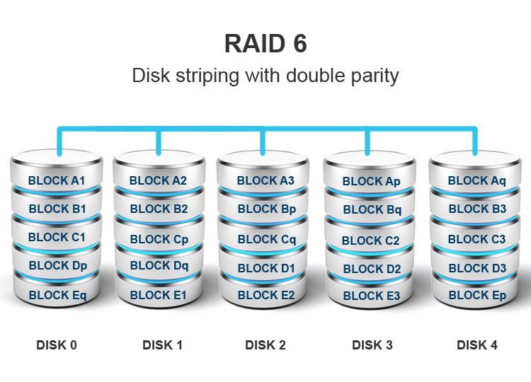 Advantages and Disadvantages of RAID Levels / stallion